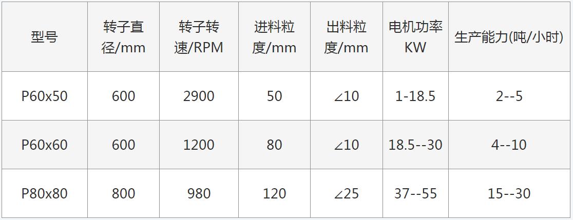 WCP系列强力锤式粉碎机(制砂机)