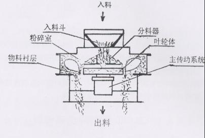 制砂机的操作规程